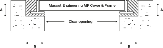 access-covers-three-part-infill-covers-diagram-2